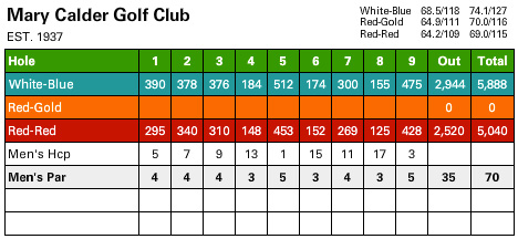 course_scorecard